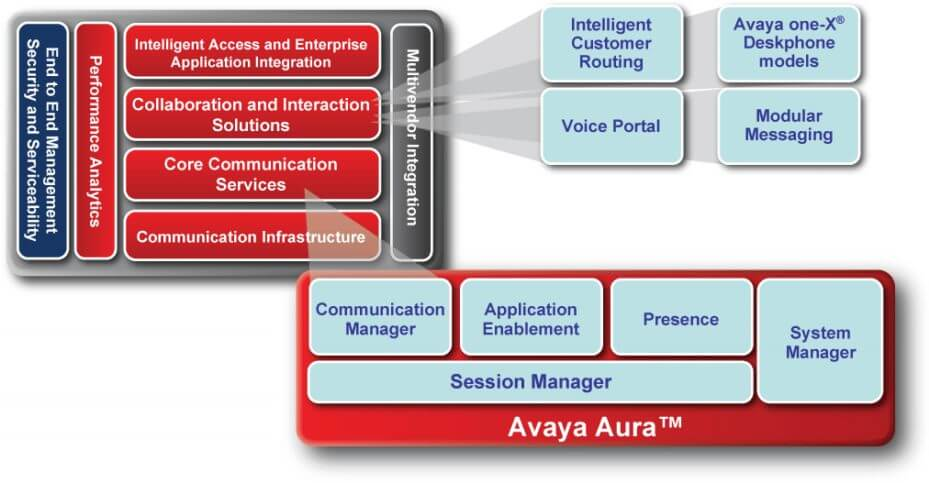 Avaya Aura Call Center Dubai Uae